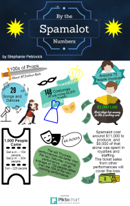 spamalot-by-the-numbers (2)